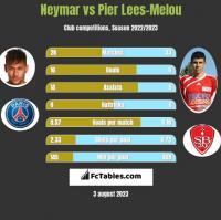 Neymar vs Pier Lees-Melou h2h player stats