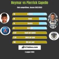 Neymar vs Pierrick Capelle h2h player stats