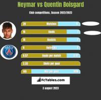 Neymar vs Quentin Boisgard h2h player stats