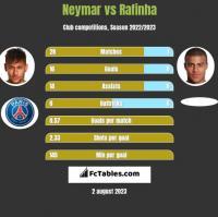 Neymar vs Rafinha h2h player stats
