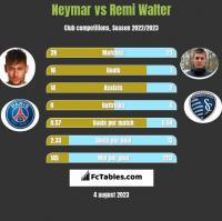 Neymar vs Remi Walter h2h player stats