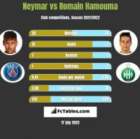 Neymar vs Romain Hamouma h2h player stats