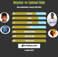 Neymar vs Samuel Kalu h2h player stats