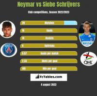 Neymar vs Siebe Schrijvers h2h player stats