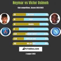 Neymar vs Victor Osimeh h2h player stats