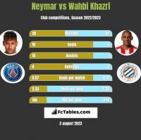 Neymar vs Wahbi Khazri h2h player stats