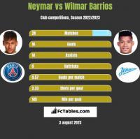 Neymar vs Wilmar Barrios h2h player stats