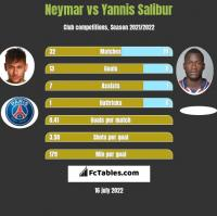 Neymar vs Yannis Salibur h2h player stats