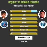 Neymar vs Antoine Bernede h2h player stats
