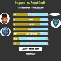 Neymar vs Remi Oudin h2h player stats