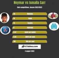 Neymar vs Ismaila Sarr h2h player stats