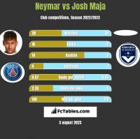 Neymar vs Josh Maja h2h player stats