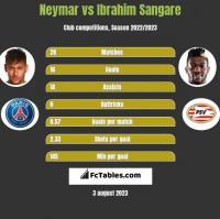 Neymar vs Ibrahim Sangare h2h player stats
