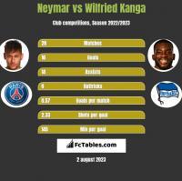 Neymar vs Wilfried Kanga h2h player stats