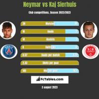 Neymar vs Kaj Sierhuis h2h player stats