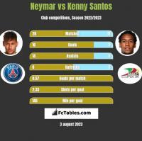 Neymar vs Kenny Santos h2h player stats
