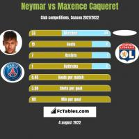 Neymar vs Maxence Caqueret h2h player stats