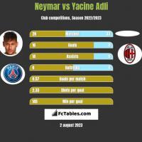 Neymar vs Yacine Adli h2h player stats