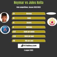 Neymar vs Jules Keita h2h player stats