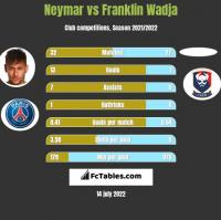 Neymar vs Franklin Wadja h2h player stats
