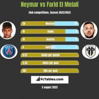 Neymar vs Farid El Melali h2h player stats