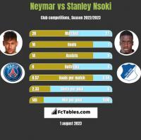 Neymar vs Stanley Nsoki h2h player stats