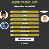 Neymar vs Jean Lucas h2h player stats