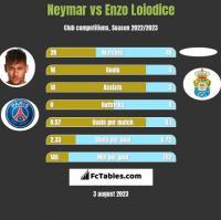 Neymar vs Enzo Loiodice h2h player stats