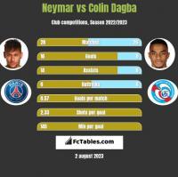 Neymar vs Colin Dagba h2h player stats