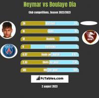 Neymar vs Boulaye Dia h2h player stats