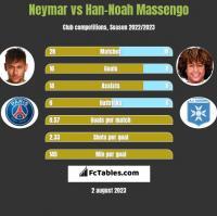 Neymar vs Han-Noah Massengo h2h player stats