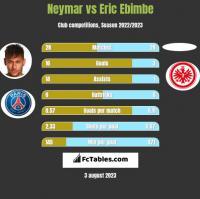 Neymar vs Eric Ebimbe h2h player stats