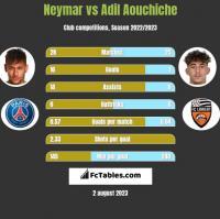 Neymar vs Adil Aouchiche h2h player stats
