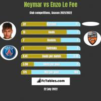 Neymar vs Enzo Le Fee h2h player stats