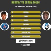 Neymar vs El Bilal Toure h2h player stats
