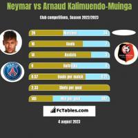 Neymar vs Arnaud Kalimuendo-Muinga h2h player stats