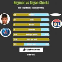 Neymar vs Rayan Cherki h2h player stats