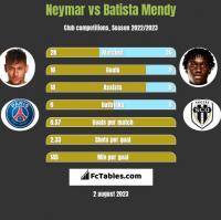Neymar vs Batista Mendy h2h player stats