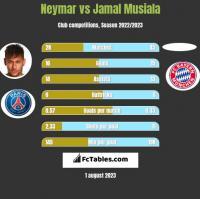 Neymar vs Jamal Musiala h2h player stats