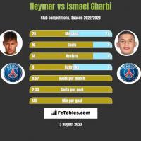 Neymar vs Ismael Gharbi h2h player stats