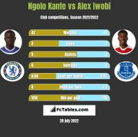 Ngolo Kante vs Alex Iwobi h2h player stats