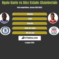 Ngolo Kante vs Alex Oxlade-Chamberlain h2h player stats