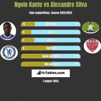 Ngolo Kante vs Alexandre Silva h2h player stats