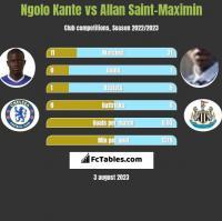 Ngolo Kante vs Allan Saint-Maximin h2h player stats