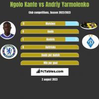 Ngolo Kante vs Andrij Jarmołenko h2h player stats