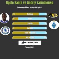 Ngolo Kante vs Andriy Yarmolenko h2h player stats