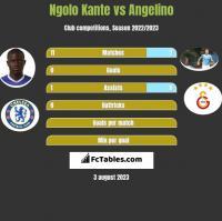 Ngolo Kante vs Angelino h2h player stats