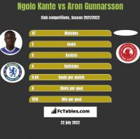 Ngolo Kante vs Aron Gunnarsson h2h player stats
