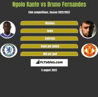 Ngolo Kante vs Bruno Fernandes h2h player stats