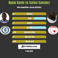 Ngolo Kante vs Carlos Sanchez h2h player stats